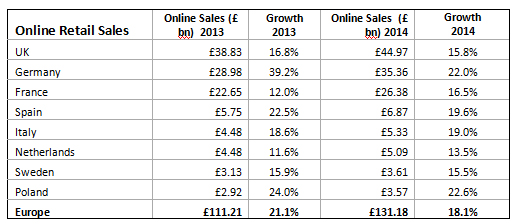 eCommerce Sector Growth in 2014