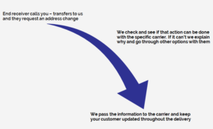 How the process works with eCommerce customer service enabled