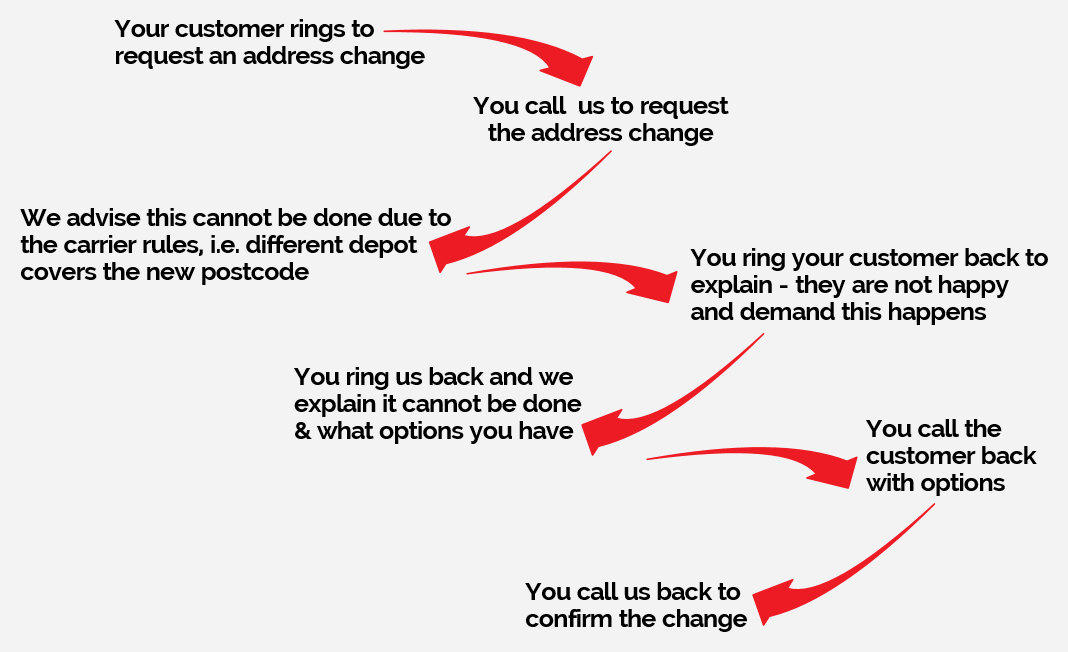 How the process works without eCommerce support