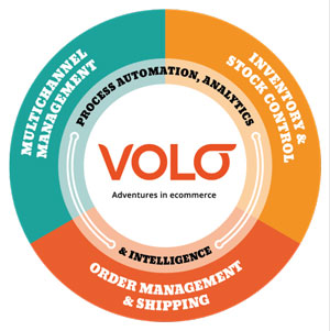 Multi-channel e-commerce software