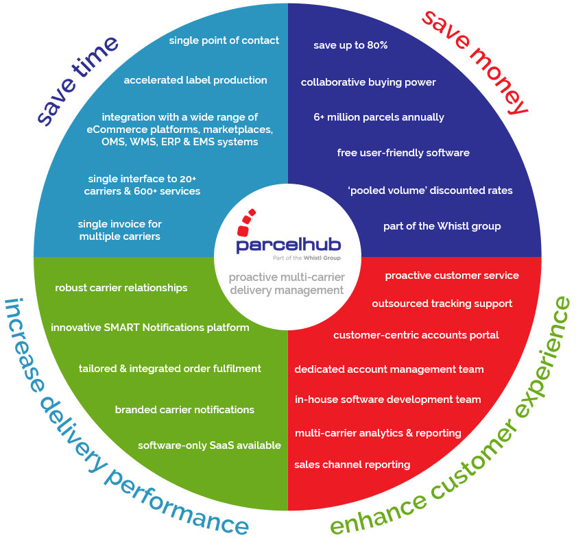 bespoke and proactive multicarrier delivery management 2020