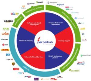 parcelhub integration ecosystem