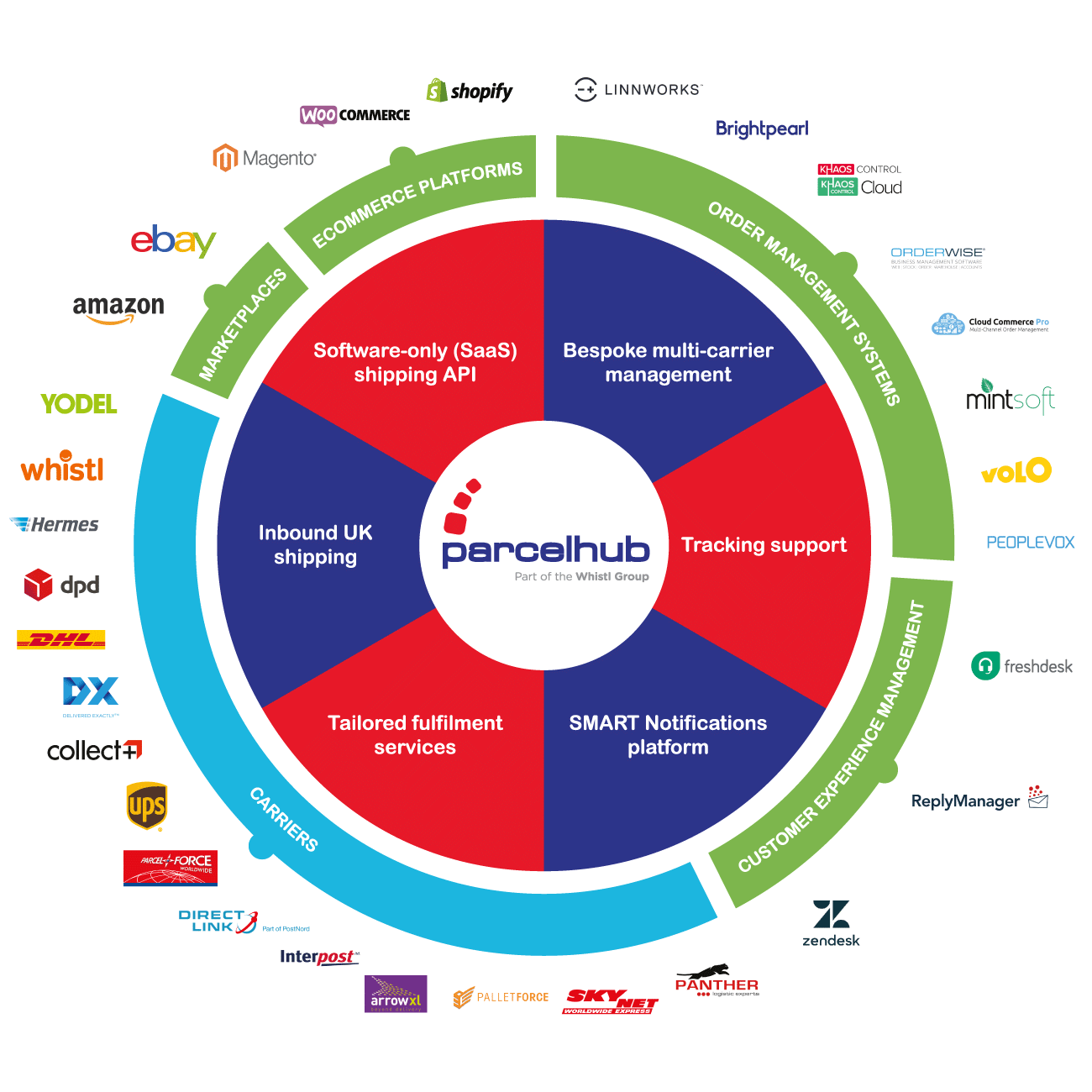 parcelhub integration ecosystem
