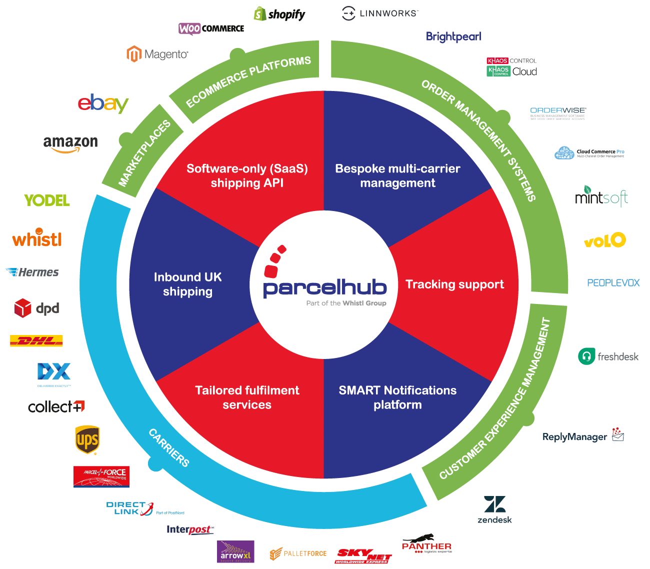 Carrier and Technology Integrations | Parcelhub